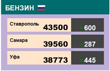Цены на бензин. Р-92-К5, базис Ставрополь, ЭТП eOil.ru. Данные на 15.03.19