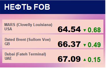 Цены спот на нефть по сортам и базисам. Данные на 25.03.2019