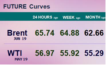 Фьючерсные кривые. Нефть. Биржи CME Group и ICE. Данные на 04.03.19