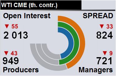 Отчет по открытому интересу. WTI. Биржа CME Group на 16.03.2019