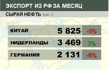 Структура экспорта сырой нефти из России. Январь 2019