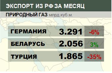 Структура экспорта природного газа из России. Январь 2019
