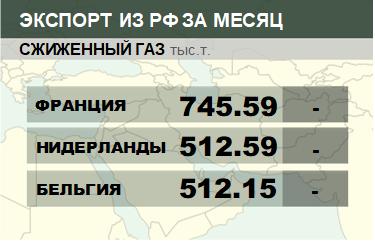 Структура экспорта сжиженного газа из России. Январь 2019