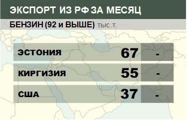 Структура экспорта бензина (92 и выше) из России. Январь 2019