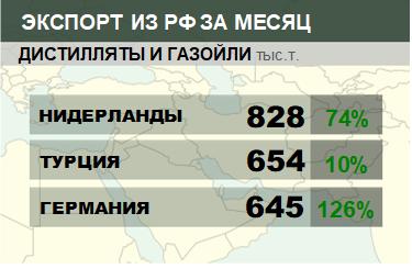 Структура экспорта дистиллятов и газойлей из России. Январь 2019