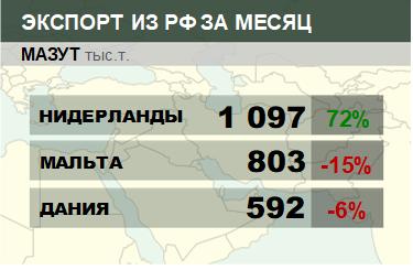 Структура экспорта мазута из России. Январь 2019
