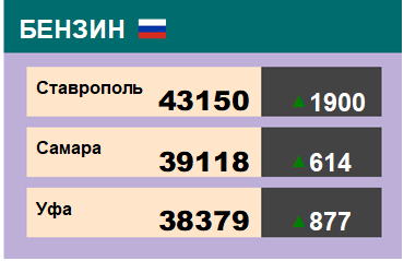 Цены на бензин. Р-92-К5, базис Ставрополь, ЭТП eOil.ru. Данные на 05.04.19