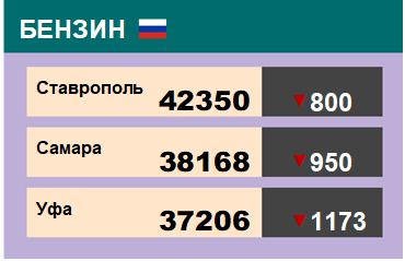 Цены на бензин. Р-92-К5, базис Ставрополь, ЭТП eOil.ru. Данные на 12.04.19