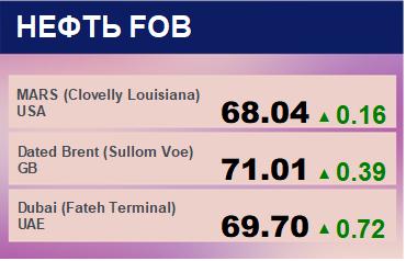 Цены спот на нефть по сортам и базисам. Данные на 15.04.2019