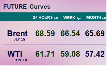 Фьючерсные кривые. Нефть. Биржи CME Group и ICE. Данные на 01.04.19