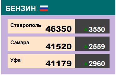 Цены на бензин. Р-92-К5, базис Ставрополь, ЭТП eOil.ru. Данные на 26.04.19