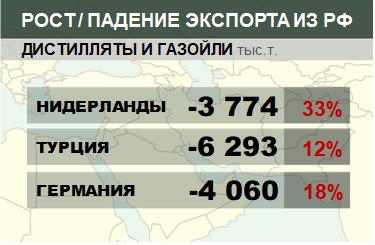 Структура экспорта дистиллятов и газойлей из России нарастающим итогом по годам