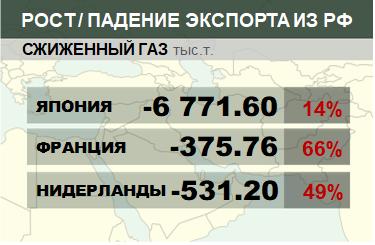 Структура экспорта сжиженного газа из России нарастающим итогом по годам