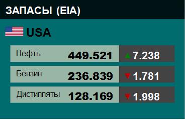Коммерческие запасы нефти в США, EIA. Данные на 03.04.2019