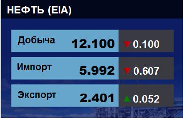 Добыча, импорт, экспорт нефти. США. EIA. Данные на 17.04.2019