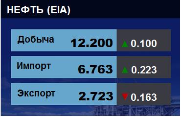 Добыча, импорт, экспорт нефти. США. EIA. Данные на 03.04.2019