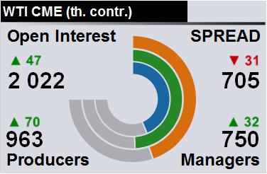 Отчет по открытому интересу. WTI. Биржа CME Group на 13.04.2019