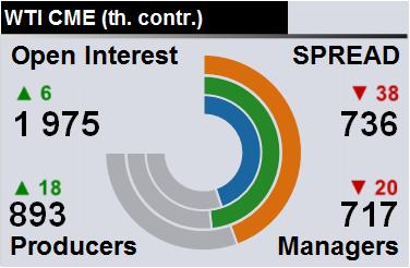 Отчет по открытому интересу. WTI. Биржа CME Group на 06.04.2019
