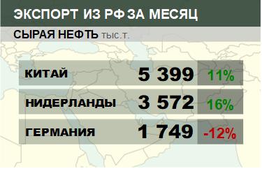 Структура экспорта сырой нефти из России. Февраль 2019