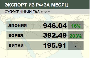 Структура экспорта сжиженного газа из России. Февраль 2019