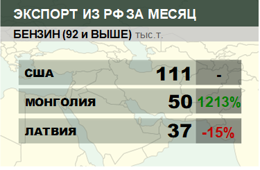 Структура экспорта бензина (92 и выше) из России. Февраль 2019