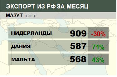 Структура экспорта мазута из России. Февраль 2019