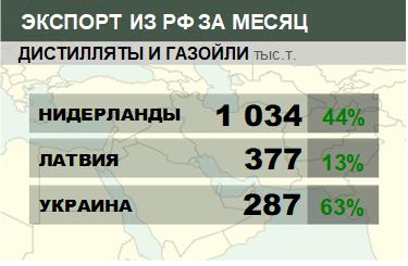 Структура экспорта дистиллятов и газойлей из России. Февраль 2019