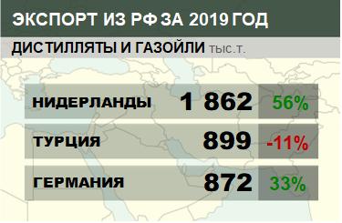 Структура экспорта дистиллятов и газойлей из России с января по февраль 2019