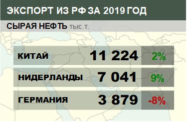 Структура экспорта сырой нефти из России с января 2019 по февраль 2019