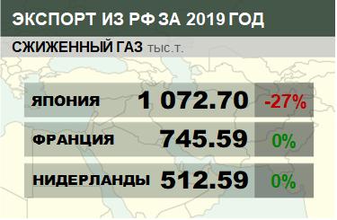 Структура экспорта сжиженного газа из России с января 2019 по февраль 2019