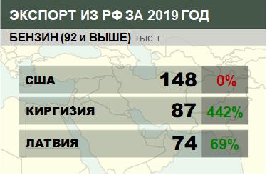 Структура экспорта бензина (92 и выше) из России с января 2019 по февраль 2019
