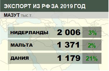 Структура экспорта мазута из России с января по февраль 2019