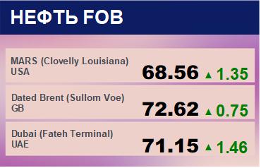 Цены спот на нефть по сортам и базисам. Данные на 20.05.2019