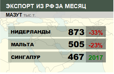 Структура экспорта мазута из России. Март 2019