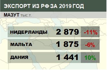 Структура экспорта мазута из России с января по март 2019