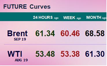 Фьючерсные кривые. Нефть. Биржи CME Group и ICE. Данные на 10.06.19