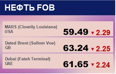 Цены спот на нефть по сортам и базисам. Данные на 05.07.2019