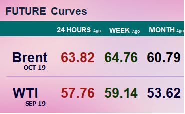 Фьючерсные кривые. Нефть. Биржи CME Group и ICE. Данные на 08.07.19