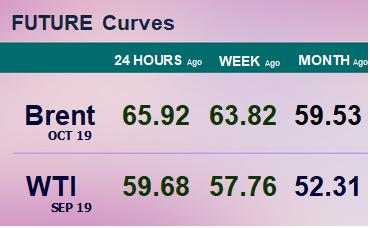 Фьючерсные кривые. Нефть. Биржи CME Group и ICE. Данные на 15.07.19