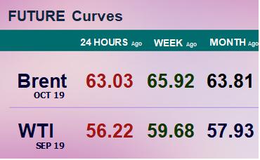 Фьючерсные кривые. Нефть. Биржи CME Group и ICE. Данные на 22.07.19