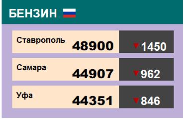 Цены на бензин. Р-92-К5, базис Ставрополь, ЭТП eOil.ru. Данные на 26.07.19