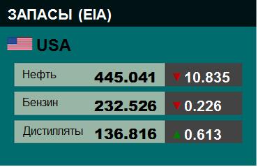 Коммерческие запасы нефти в США, EIA. Данные на 24.07.2019