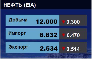 Добыча, импорт, экспорт нефти. США. EIA. Данные на 17.07.2019