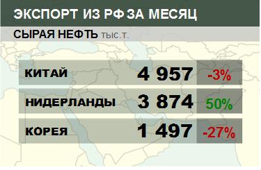 Структура экспорта сырой нефти из России. Данные на май 2019
