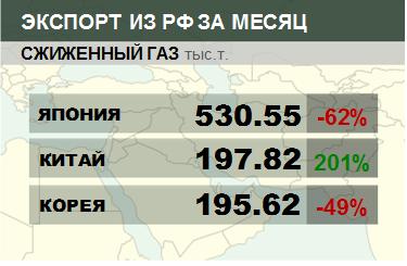 Структура экспорта сжиженного газа из России. Данные на май 2019