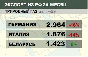 Структура экспорта природного газа из России. Данные на май 2019