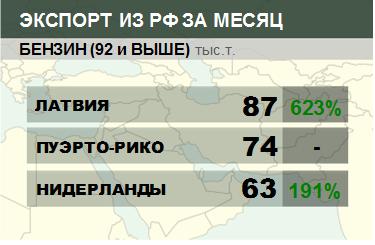 Структура экспорта бензина (92 и выше) из России. Данные на май 2019