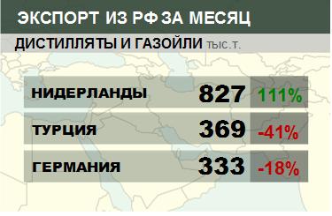 Структура экспорта дистиллятов и газойлей из России. Данные на май 2019