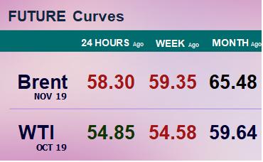 Фьючерсные кривые. Нефть. Биржи CME Group и ICE. Данные на 12.08.19