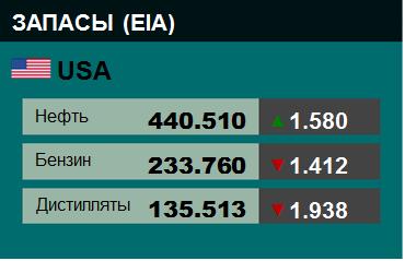 Коммерческие запасы нефти в США, EIA. Данные на 14.08.2019